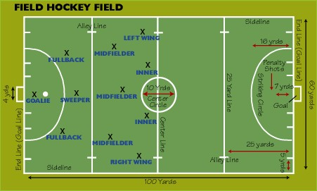 Complete Field Hockey Positions Overview | Field Hockey Review